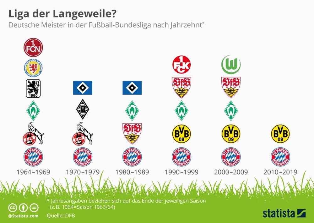 Infografik: Die Meister der Fußball-Bundesliga seit 1964 pro Jahrzehnt © statista