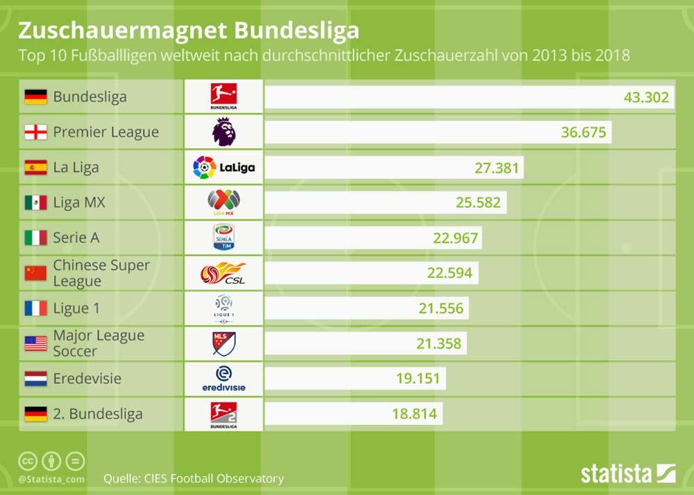 Infografik: Durchschnittlicher Zuschauerschnitt der meist besuchten Fußball-Ligen weltweit @ statista